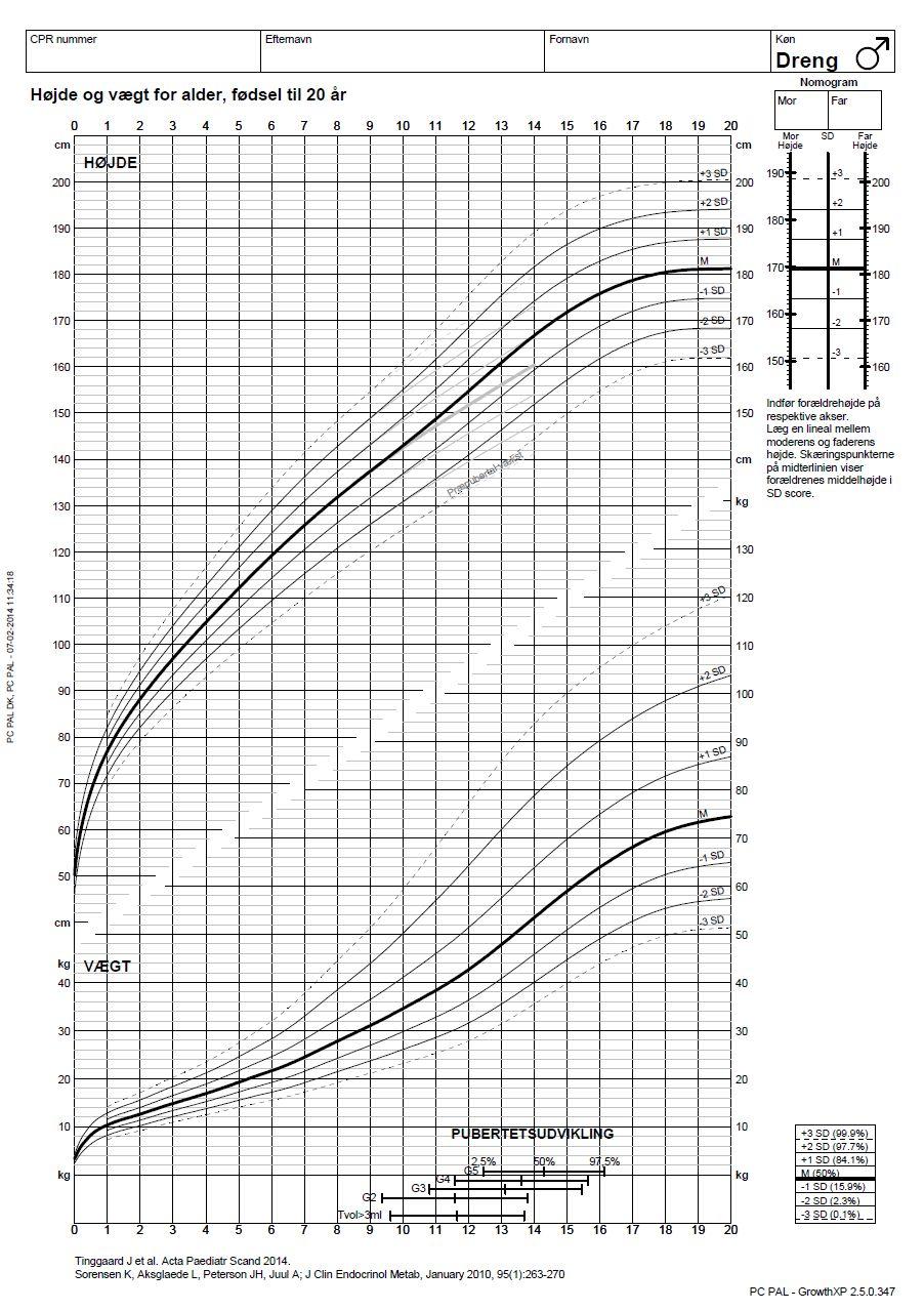 8ce67b7a Vækstkurve, drenge 0-20 år - Patienthåndbogen på sundhed.dk